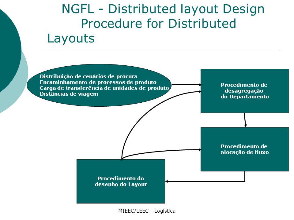 NGFL - Distributed layout Design Procedure for Distributed Layouts MIEEC/LEEC - Logística Procedimento de desagregação do Departamento Distribuição de cenários de procura Encaminhamento de processos de produto Carga de transferência de unidades de produto Distâncias de viagem Procedimento de alocação de fluxo Procedimento do desenho do Layout