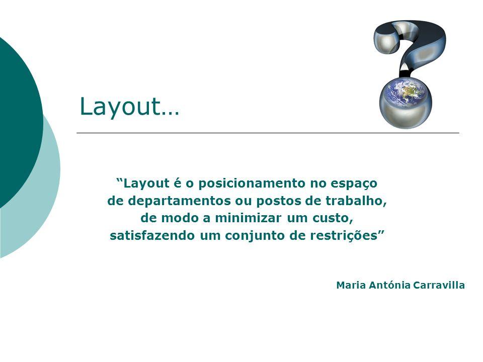 Layout… Layout é o posicionamento no espaço de departamentos ou postos de trabalho, de modo a minimizar um custo, satisfazendo um conjunto de restrições Maria Antónia Carravilla