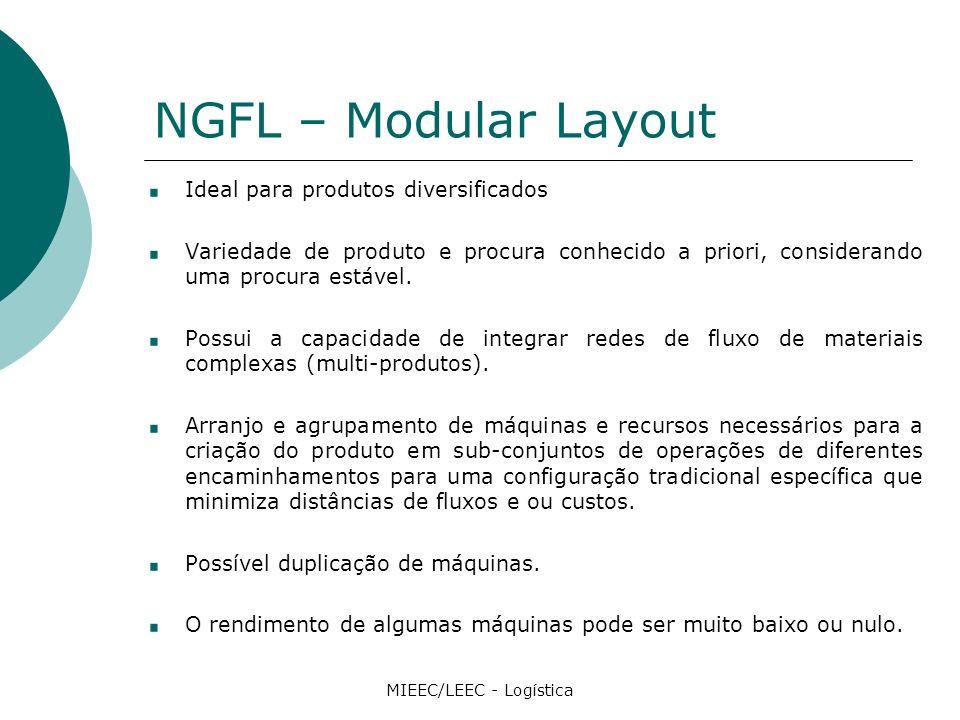 NGFL – Modular Layout Ideal para produtos diversificados Variedade de produto e procura conhecido a priori, considerando uma procura estável.
