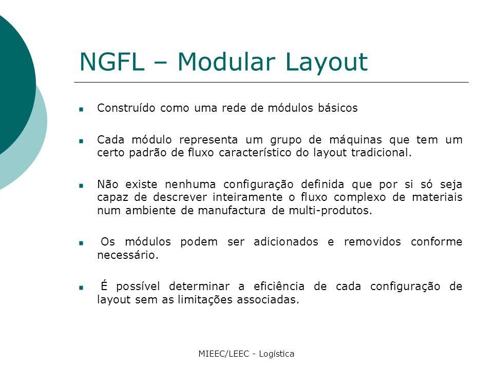 NGFL – Modular Layout Construído como uma rede de módulos básicos Cada módulo representa um grupo de máquinas que tem um certo padrão de fluxo característico do layout tradicional.