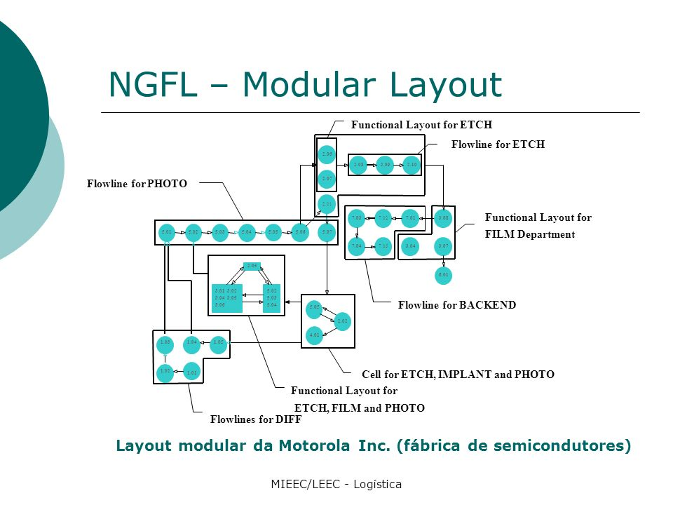 NGFL – Modular Layout MIEEC/LEEC - Logística Layout modular da Motorola Inc.