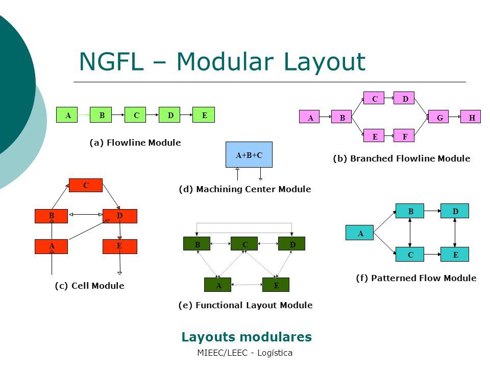 NGFL – Modular Layout MIEEC/LEEC - Logística Layouts modulares ABCDE (a) Flowline Module AB C GH D EF (b) Branched Flowline Module A+B+C (d) Machining Center Module A B C D E (f) Patterned Flow Module A BCD E (e) Functional Layout Module C D E B A (c) Cell Module