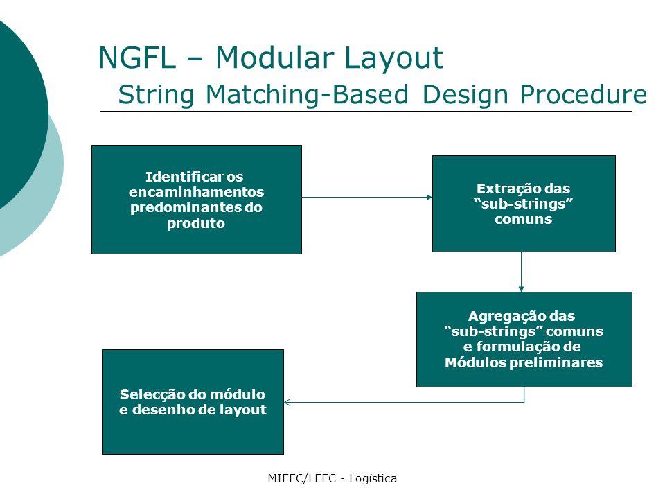 NGFL – Modular Layout String Matching-Based Design Procedure MIEEC/LEEC - Logística Identificar os encaminhamentos predominantes do produto Extração das sub-strings comuns Agregação das sub-strings comuns e formulação de Módulos preliminares Selecção do módulo e desenho de layout