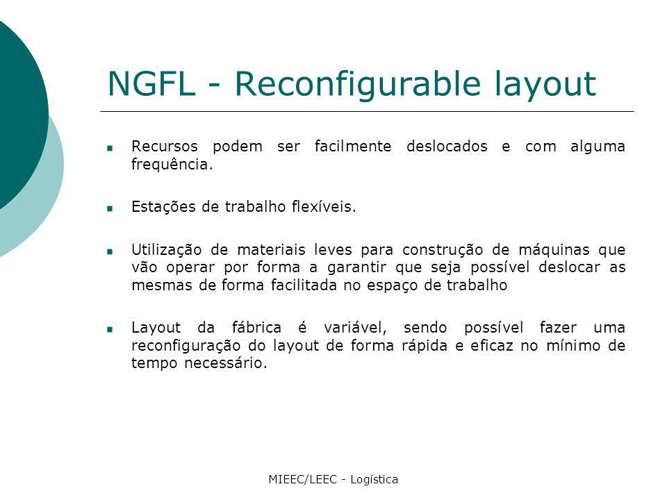 NGFL - Reconfigurable layout Recursos podem ser facilmente deslocados e com alguma frequência.