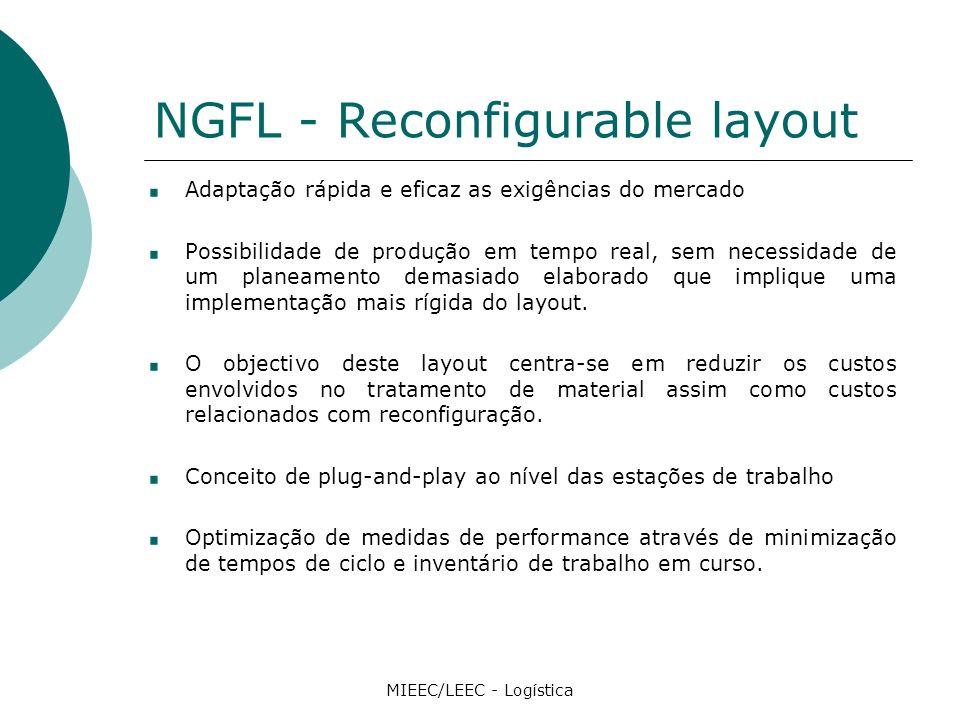 NGFL - Reconfigurable layout Adaptação rápida e eficaz as exigências do mercado Possibilidade de produção em tempo real, sem necessidade de um planeamento demasiado elaborado que implique uma implementação mais rígida do layout.