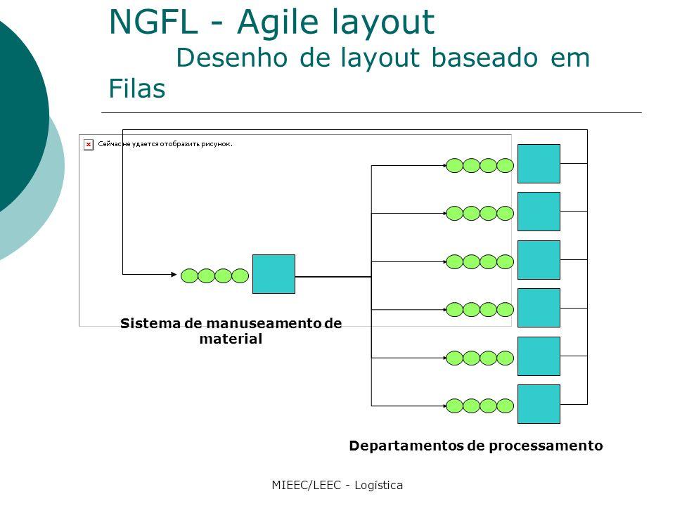 NGFL - Agile layout Desenho de layout baseado em Filas MIEEC/LEEC - Logística Sistema de manuseamento de material Departamentos de processamento