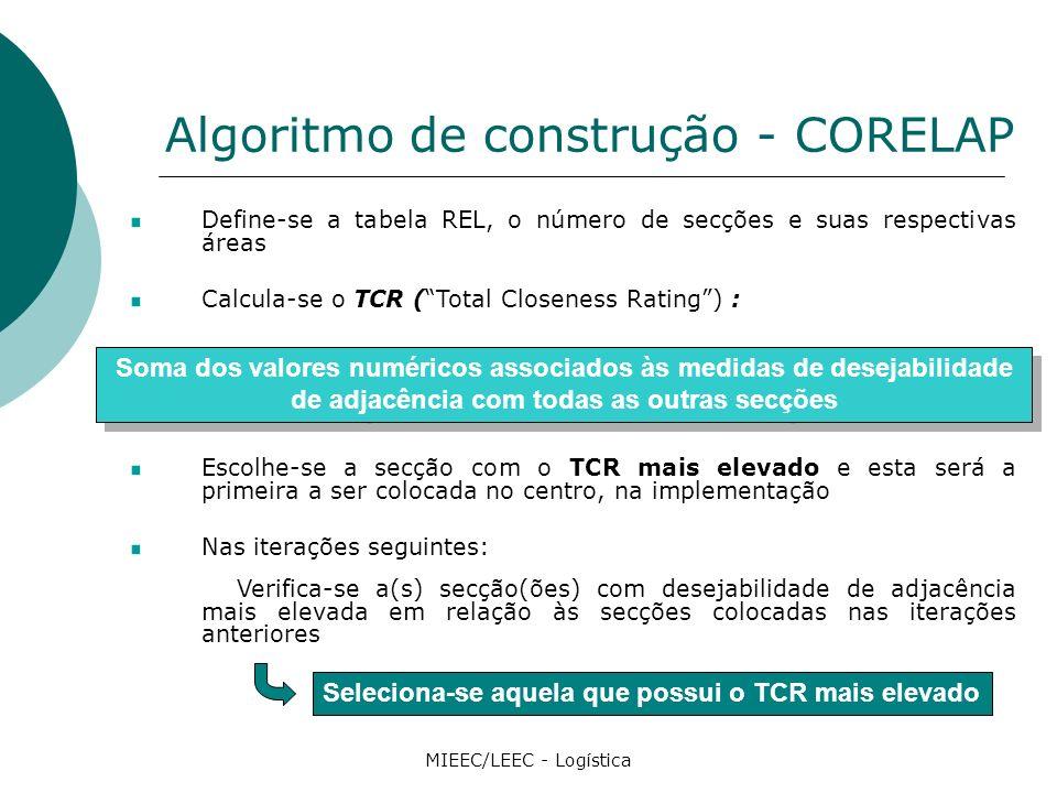 Algoritmo de construção - CORELAP MIEEC/LEEC - Logística Define-se a tabela REL, o número de secções e suas respectivas áreas Calcula-se o TCR (Total Closeness Rating) : Escolhe-se a secção com o TCR mais elevado e esta será a primeira a ser colocada no centro, na implementação Nas iterações seguintes: Verifica-se a(s) secção(ões) com desejabilidade de adjacência mais elevada em relação às secções colocadas nas iterações anteriores Soma dos valores numéricos associados às medidas de desejabilidade de adjacência com todas as outras secções Seleciona-se aquela que possui o TCR mais elevado