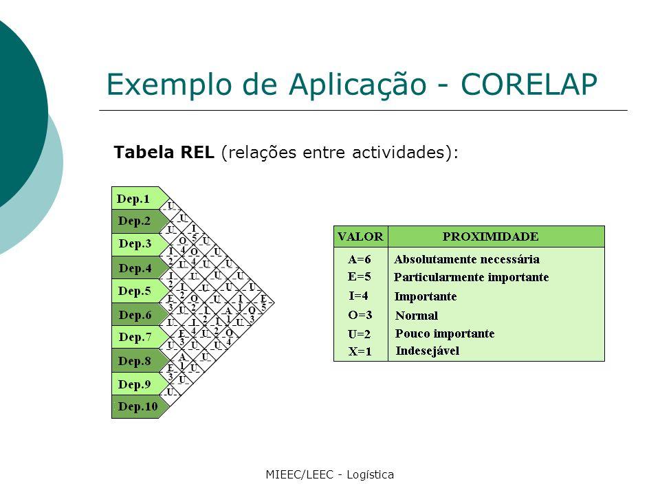 Exemplo de Aplicação - CORELAP MIEEC/LEEC - Logística Tabela REL (relações entre actividades):