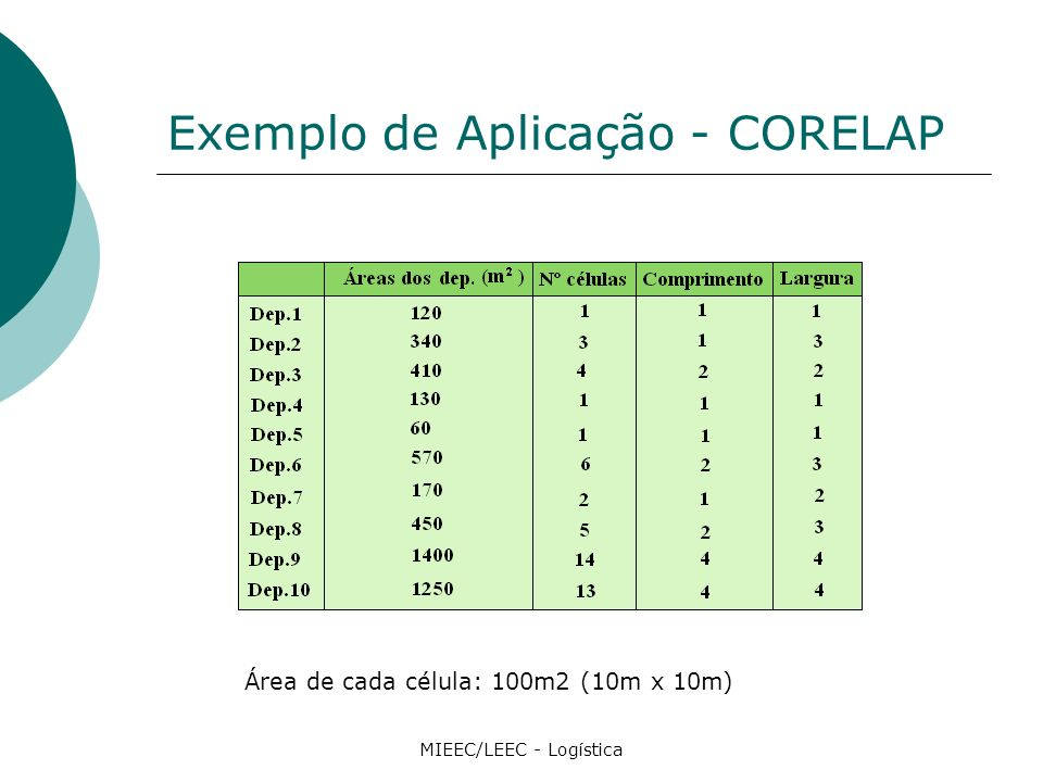 Exemplo de Aplicação - CORELAP MIEEC/LEEC - Logística Área de cada célula: 100m2 (10m x 10m)