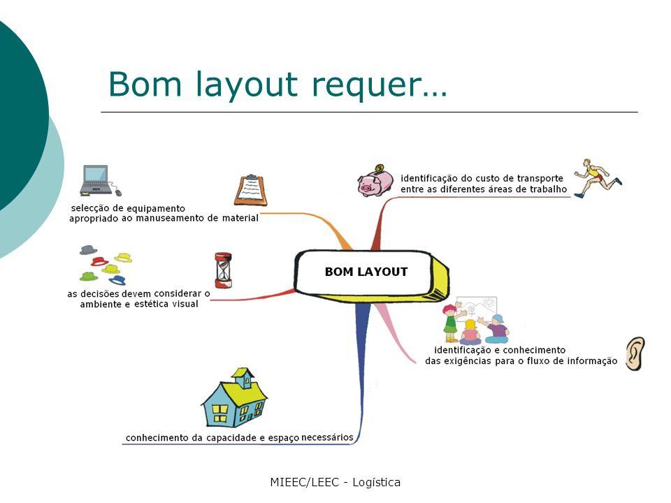 Bom layout requer… MIEEC/LEEC - Logística