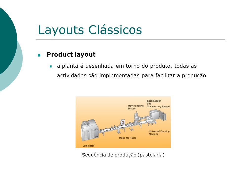 Layouts Clássicos Product layout a planta é desenhada em torno do produto, todas as actividades são implementadas para facilitar a produção Sequência de produção (pastelaria)