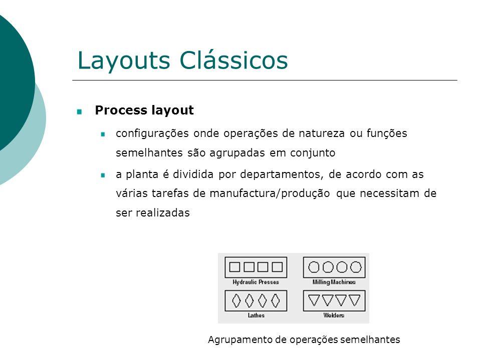 Layouts Clássicos Process layout configurações onde operações de natureza ou funções semelhantes são agrupadas em conjunto a planta é dividida por departamentos, de acordo com as várias tarefas de manufactura/produção que necessitam de ser realizadas Agrupamento de operações semelhantes