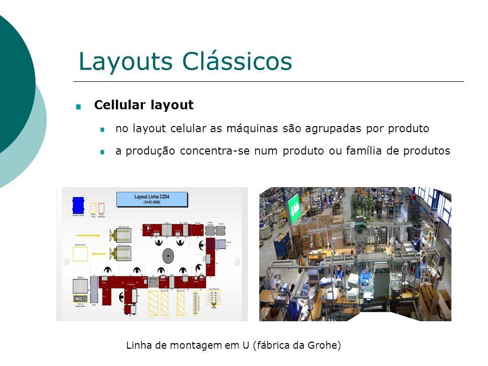 Layouts Clássicos Cellular layout no layout celular as máquinas são agrupadas por produto a produção concentra-se num produto ou família de produtos Linha de montagem em U (fábrica da Grohe)