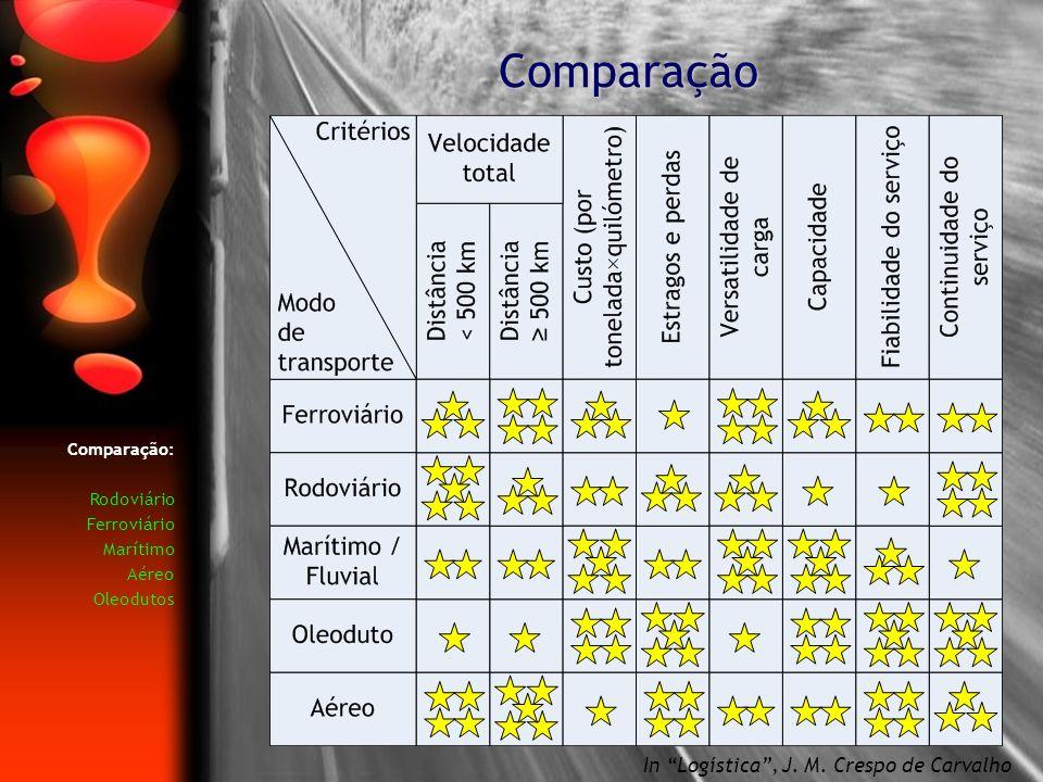Comparação In Logística, J. M. Crespo de Carvalho Comparação: Rodoviário Ferroviário Marítimo Aéreo Oleodutos