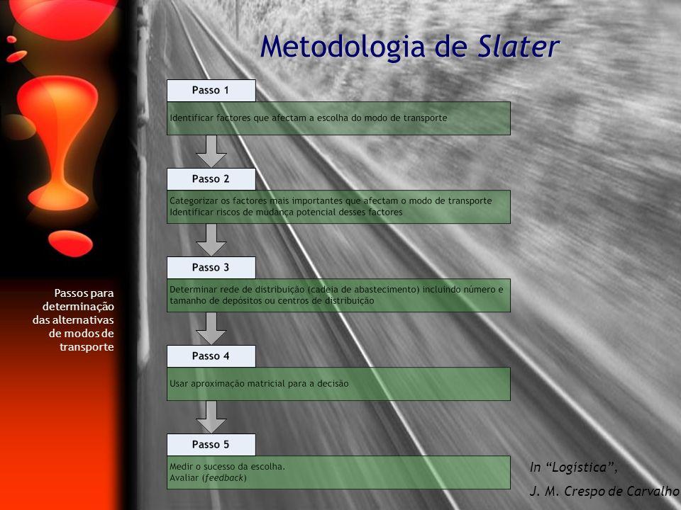 Metodologia de Slater Passos para determinação das alternativas de modos de transporte In Logística, J. M. Crespo de Carvalho