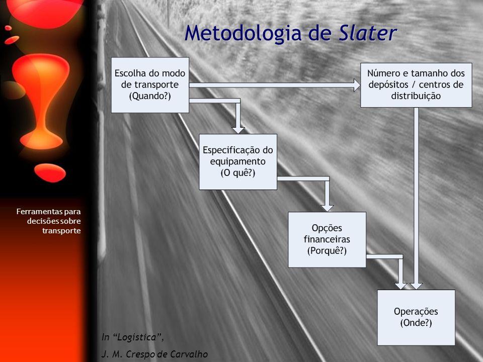 Metodologia de Slater Ferramentas para decisões sobre transporte In Logística, J. M. Crespo de Carvalho