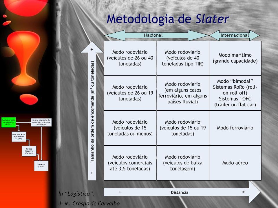 Metodologia de Slater In Logística, J. M. Crespo de Carvalho NacionalInternacional