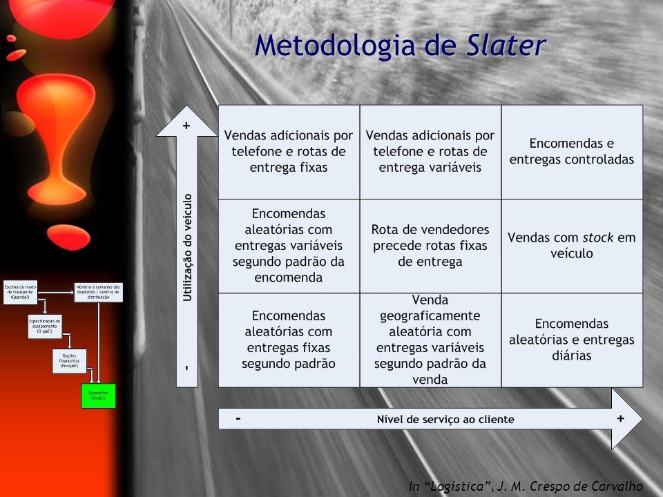 Metodologia de Slater In Logística, J. M. Crespo de Carvalho