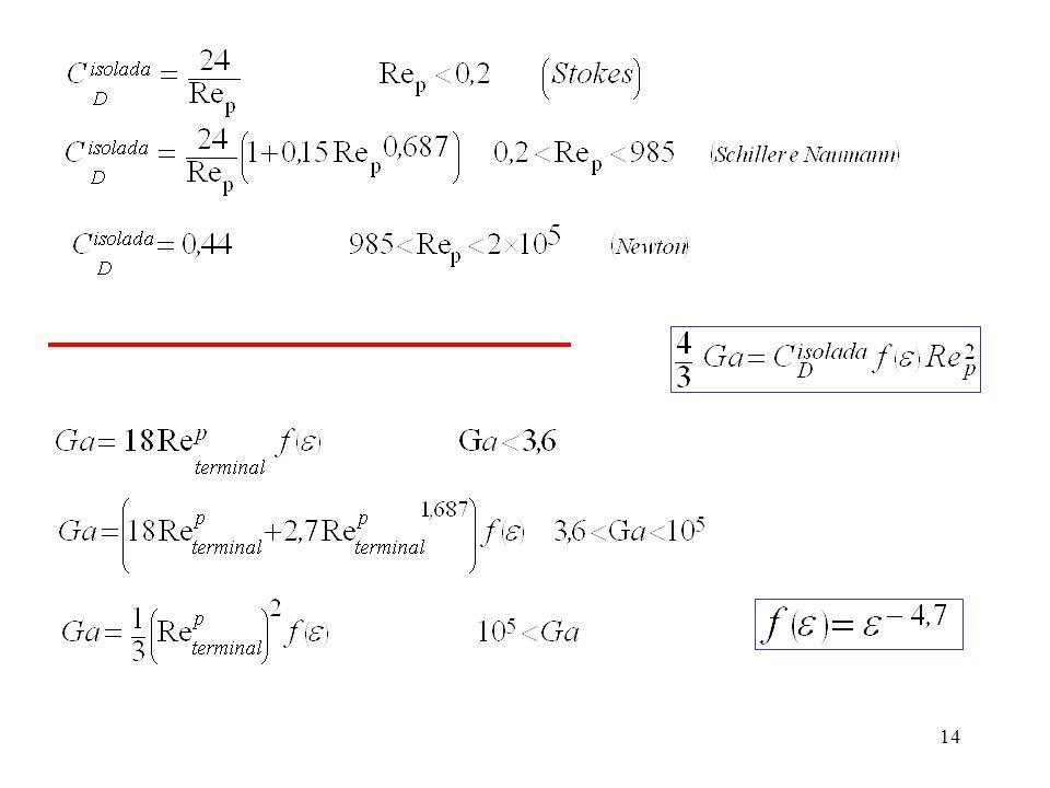 15 Exercício Calcule a velocidade de sedimentação de esferas de vidro com diâmetro 155 m em água a 20 ºC.