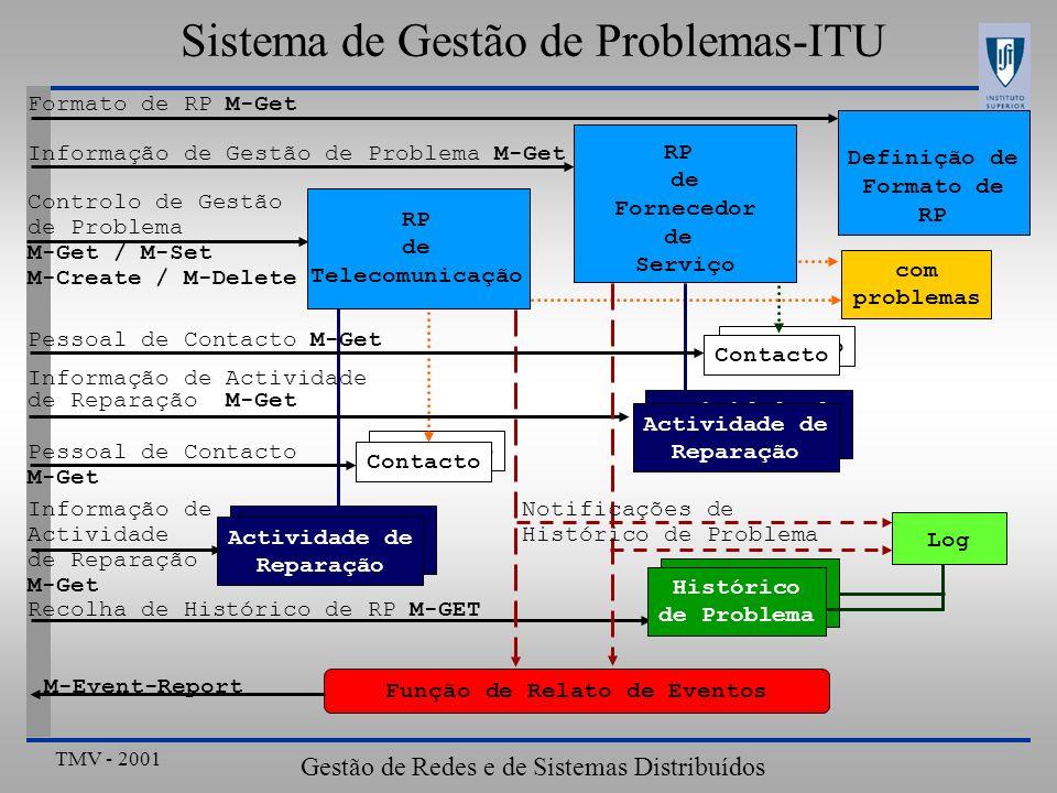 TMV - 2001 Gestão de Redes e de Sistemas Distribuídos Sistema de Gestão de Problemas-ITU Actividade de Reparação Actividade de Reparação Contacto Defi