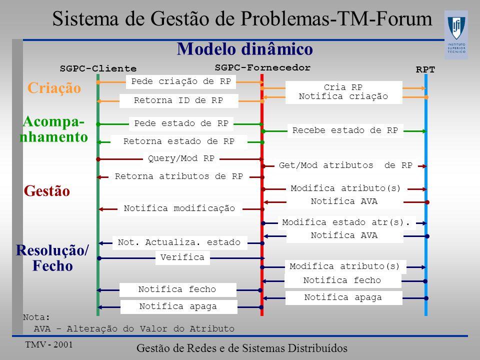 TMV - 2001 Gestão de Redes e de Sistemas Distribuídos Sistema de Gestão de Problemas-TM-Forum Modelo dinâmico Nota: AVA - Alteração do Valor do Atribu
