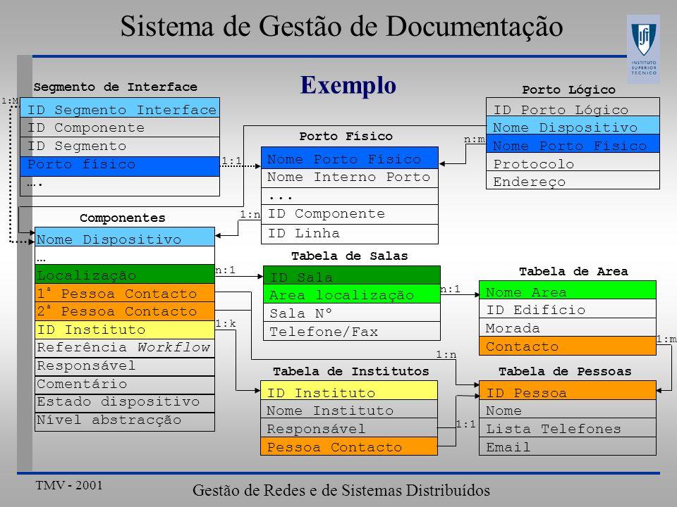 TMV - 2001 Gestão de Redes e de Sistemas Distribuídos Sistema de Gestão de Documentação Exemplo Nome Dispositivo … Localização 1 ª Pessoa Contacto 2 ª