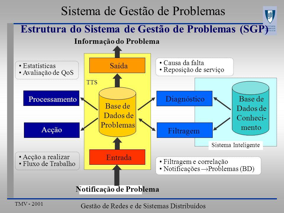 TMV - 2001 Gestão de Redes e de Sistemas Distribuídos Sistema de Gestão de Problemas Estrutura do Sistema de Gestão de Problemas (SGP) Base de Dados d