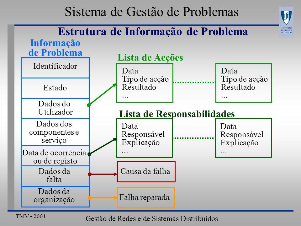TMV - 2001 Gestão de Redes e de Sistemas Distribuídos Sistema de Gestão de Problemas Integração no ambiente de operação Sistema de Gestão de Problemas Correlação de Eventos Plataforma de Gestão de Rede Plataforma de Gestão de Sistema Administração de Informação Outros directórios (Ex: X.500) Rede e Sistema de Documentação ….
