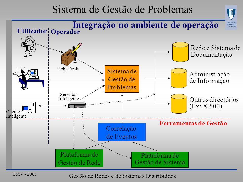 TMV - 2001 Gestão de Redes e de Sistemas Distribuídos Resumo Sistemas de Gestão de Organizações Gestão de Aplicações Integração de Arquitecturas Gestão de Eventos Sistemas de Gestão de Problemas Estrutura do Sistema de Gestão de Problema Estrutura do Problema Integração no ambiente de operação Sistemas de Gestão de Documentação Conceitos fundamentais Exemplo Introdução numa estrutura organizativa Conclusões