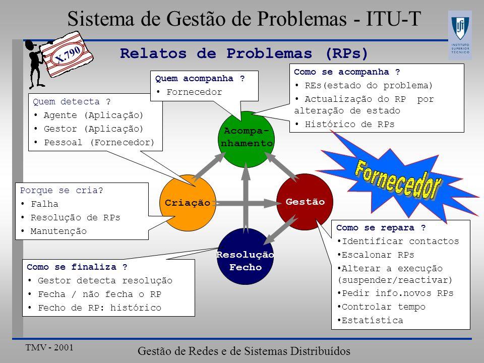 TMV - 2001 Gestão de Redes e de Sistemas Distribuídos Sistema de Gestão de Problemas-ITU Actividade de Reparação Actividade de Reparação Contacto Definição de Formato de RP com problemas Contacto Função de Relato de Eventos RP de Fornecedor de Serviço Actividade de Reparação Actividade de Reparação Log Histórico de Problema Histórico de Problema Formato de RP M-Get RP de Telecomunicação Informação de Gestão de Problema M-Get Controlo de Gestão de Problema M-Get / M-Set M-Create / M-Delete Pessoal de Contacto M-Get Informação de Actividade de Reparação M-Get Pessoal de Contacto M-Get Informação de Actividade de Reparação M-Get Recolha de Histórico de RP M-GET M-Event-Report Notificações de Histórico de Problema