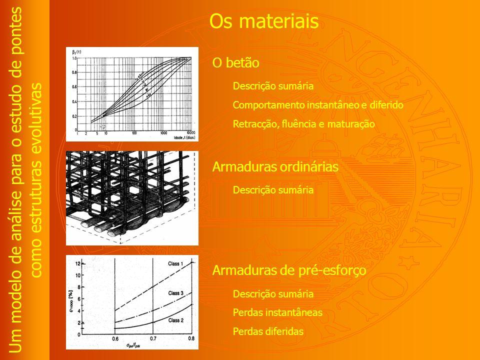 Um modelo de análise para o estudo de pontes como estruturas evolutivas Os métodos Deslocamentos sucessivos Principio do método Avant bec e aparelhos