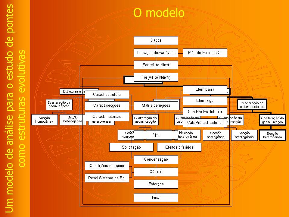 Um modelo de análise para o estudo de pontes como estruturas evolutivas O modelo