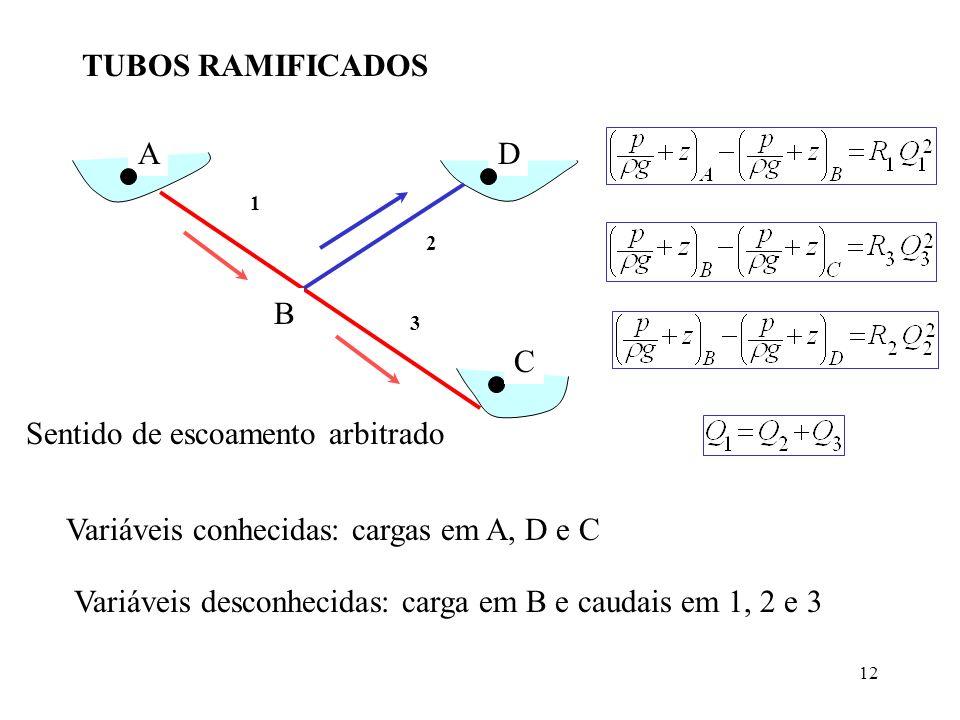 12 TUBOS RAMIFICADOS 1 2 3 AD C B Sentido de escoamento arbitrado Variáveis conhecidas: cargas em A, D e C Variáveis desconhecidas: carga em B e cauda