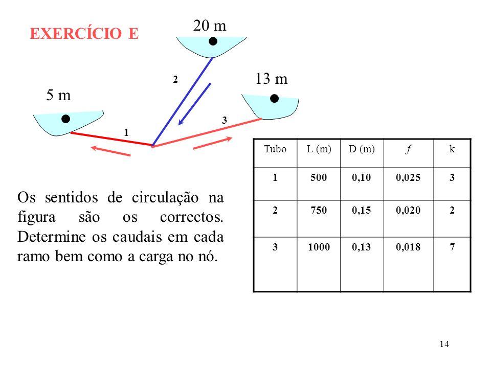 14 1 2 3 20 m 13 m 5 m EXERCÍCIO E TuboL (m)D (m)fk 15000,100,0253 27500,150,0202 310000,130,0187 Os sentidos de circulação na figura são os correctos