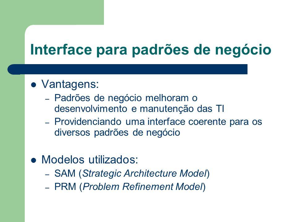 Interface para padrões de negócio Vantagens: – Padrões de negócio melhoram o desenvolvimento e manutenção das TI – Providenciando uma interface coerente para os diversos padrões de negócio Modelos utilizados: – SAM (Strategic Architecture Model) – PRM (Problem Refinement Model)
