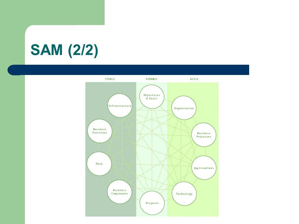 PRM (1/2) Demonstra aos engenheiros de sistemas baseados em padrões de negócio como utilizar outros padrões Mostra como ir de um problema de negocio para uma implementação tecnológica É usado para refinar iterativamente os problemas até a a sua solução final através de 1 vista de 5 camadas