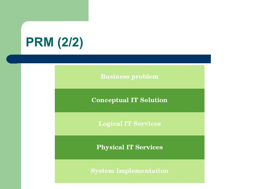 Conclusão (1/2) Um padrão de Negócio descreve: – Funções de Negócio – Informação – Componentes de Negócio – Infra-estrutura O padrão de negócio descreve as relações chave entre estes tópicos
