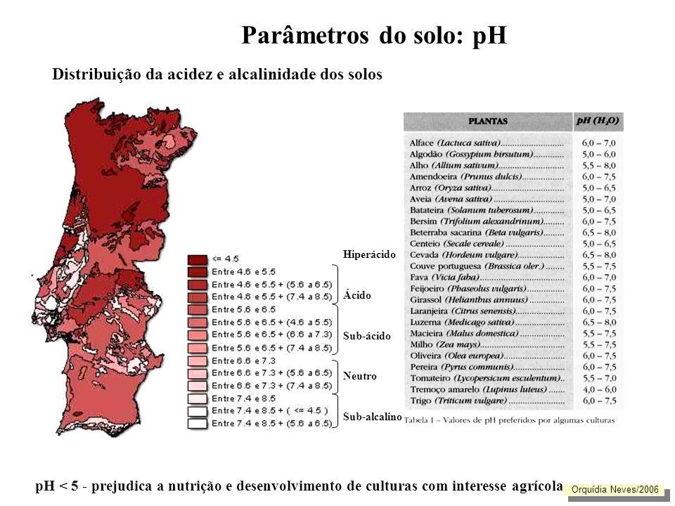 Nutrientes vegetais pH < 5- 4,5 prejudica nutrição e desenvolvimento da maioria das culturas aumenta a disponibilidade diminuie a disponibilidade Orquídia Neves/2006