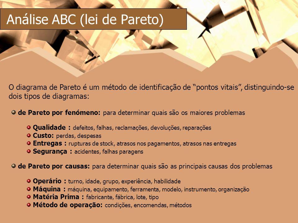 Análise ABC (lei de Pareto) de Pareto por fenómeno: para determinar quais são os maiores problemas Qualidade : defeitos, falhas, reclamações, devoluçõ