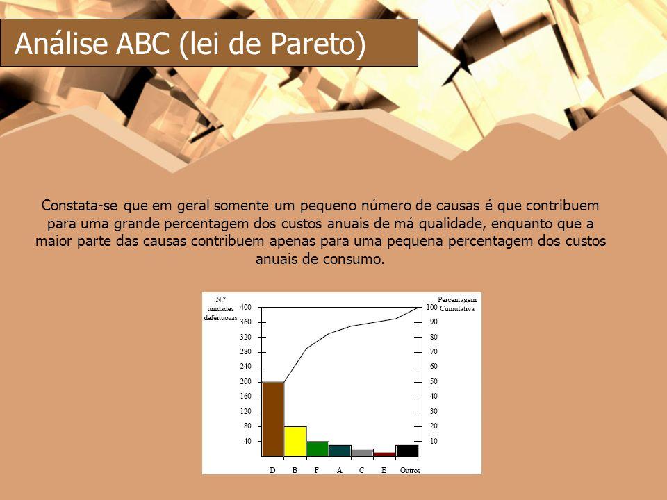 Análise ABC (lei de Pareto) Constata-se que em geral somente um pequeno número de causas é que contribuem para uma grande percentagem dos custos anuai