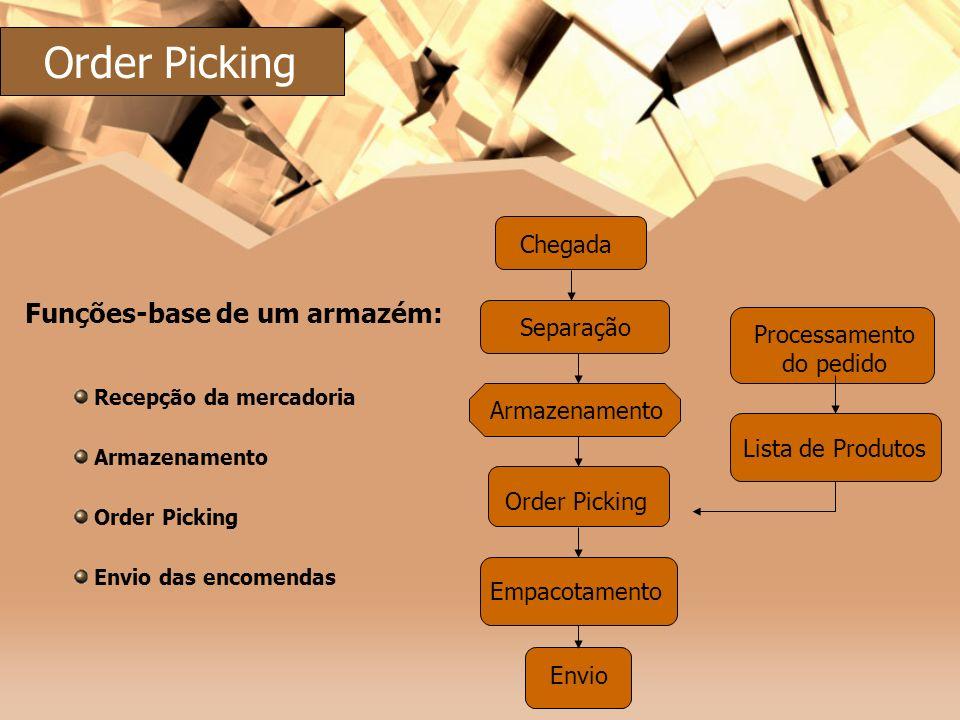 Armazenamento Order Picking Empacotamento Separação Chegada Envio Processamento do pedido Lista de Produtos Funções-base de um armazém: Recepção da me