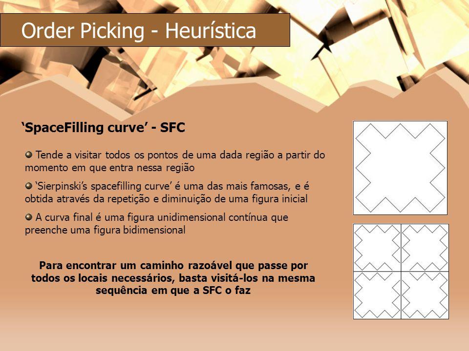 SpaceFilling curve - SFC Tende a visitar todos os pontos de uma dada região a partir do momento em que entra nessa região Sierpinskis spacefilling cur