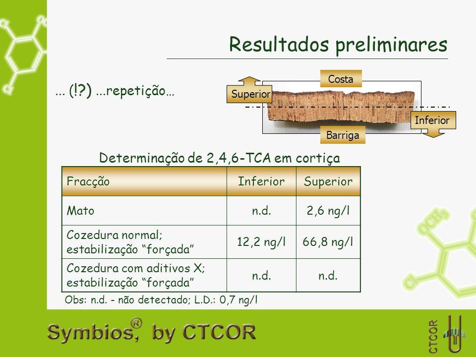 Resultados preliminares... ( !?)...repetição… Determinação de 2,4,6-TCA em cortiça Obs: n.d. - não detectado; L.D.: 0,7 ng/l FracçãoInferiorSuperior M