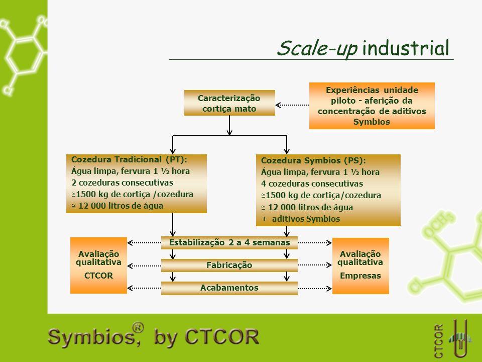 Scale-up industrial Caracterização cortiça mato Experiências unidade piloto - aferição da concentração de aditivos Symbios Cozedura Tradicional (PT):