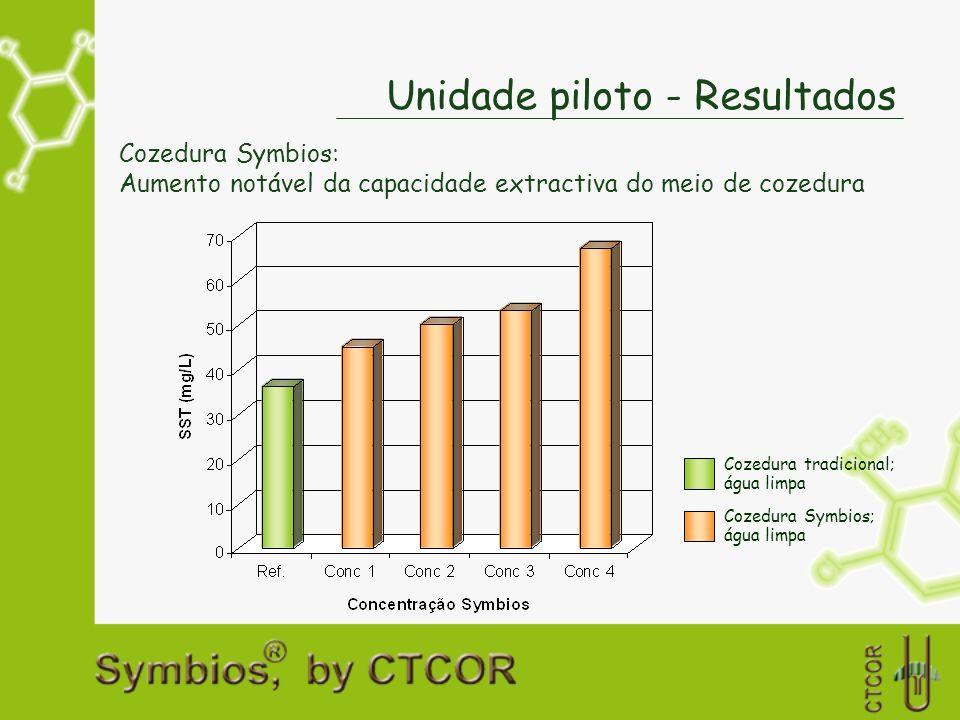 Unidade piloto - Resultados Cozedura Symbios: Aumento notável da capacidade extractiva do meio de cozedura Cozedura tradicional; água limpa Cozedura S