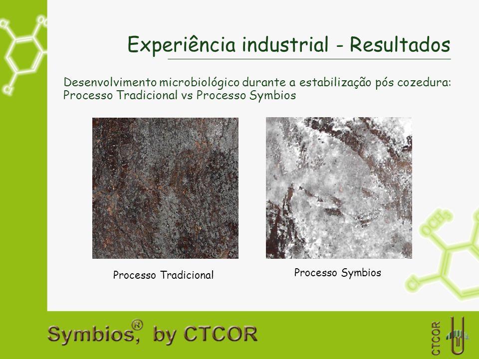 Experiência industrial - Resultados Desenvolvimento microbiológico durante a estabilização pós cozedura: Processo Tradicional vs Processo Symbios Proc