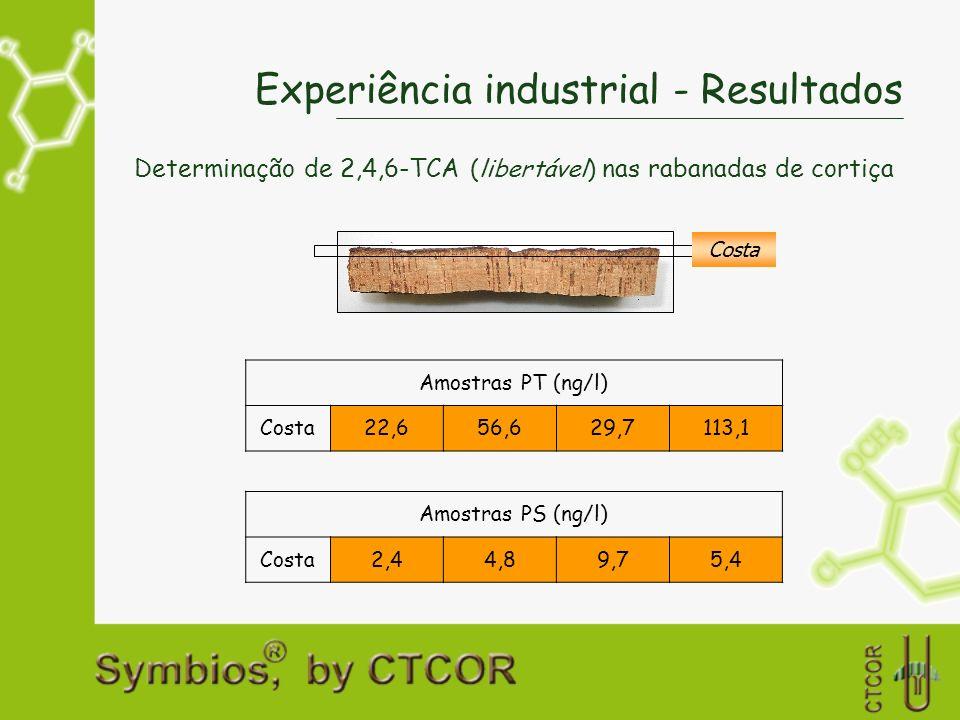 Experiência industrial - Resultados Determinação de 2,4,6-TCA (libertável) nas rabanadas de cortiça Amostras PT (ng/l) Costa22,656,629,7113,1 Costa Am