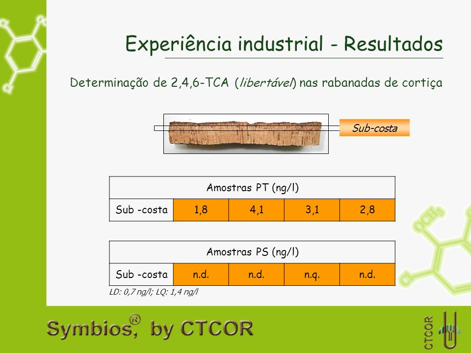 Experiência industrial - Resultados Determinação de 2,4,6-TCA (libertável) nas rabanadas de cortiça Sub-costa LD: 0,7 ng/l; LQ: 1,4 ng/l Amostras PT (