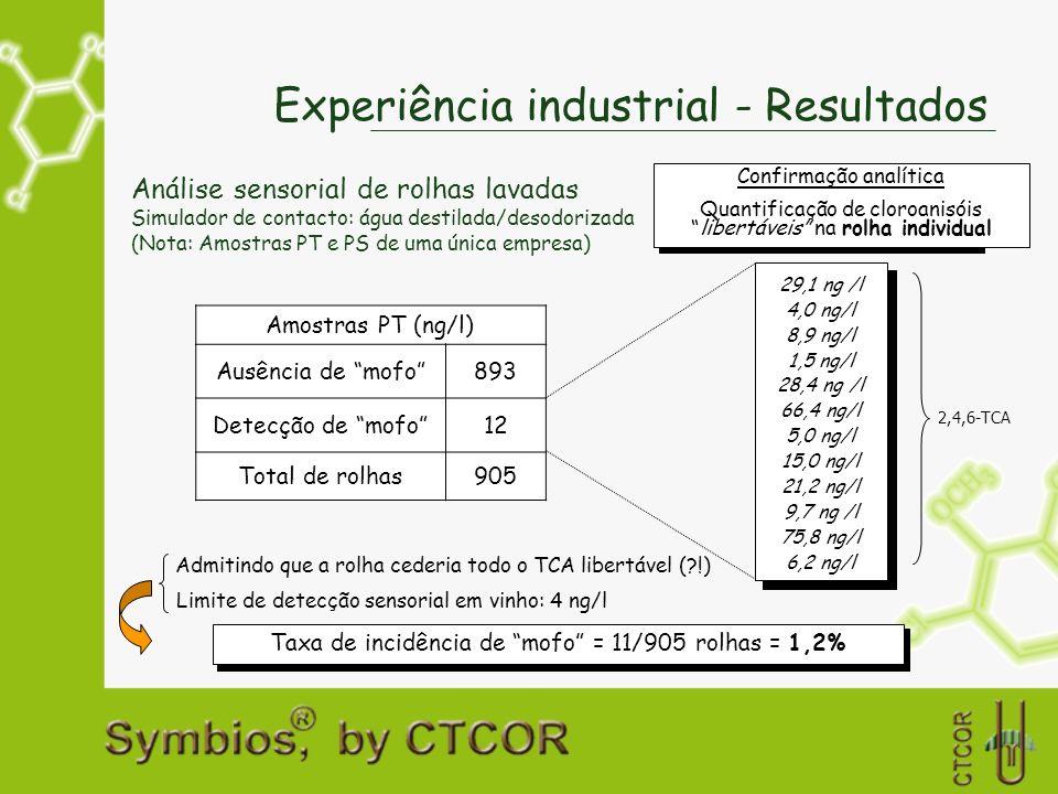 Experiência industrial - Resultados Análise sensorial de rolhas lavadas Simulador de contacto: água destilada/desodorizada (Nota: Amostras PT e PS de