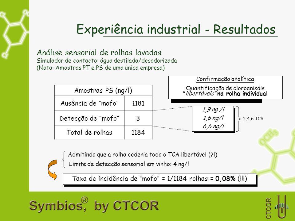 Experiência industrial - Resultados Amostras PS (ng/l) Ausência de mofo1181 Detecção de mofo3 Total de rolhas1184 Confirmação analítica Quantificação
